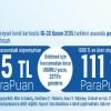 CardFinans'tan N11.com'a Özel 111 TL Parapuan Kampanyası