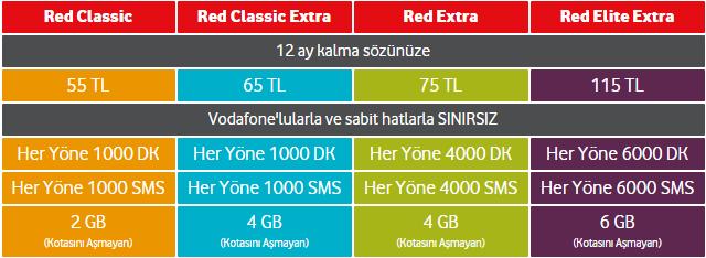 vodafone red avantajları ve ücreti