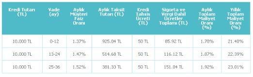 Denizbank Borç Transfer İhtiyaç Kredisi Örnek Ödeme Tablosu – Faiz hesaplaması