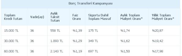 odeabank borç transferi