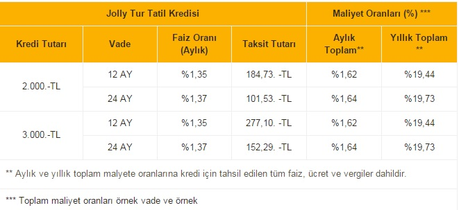 jolly tur tatil kredisi tablo 2